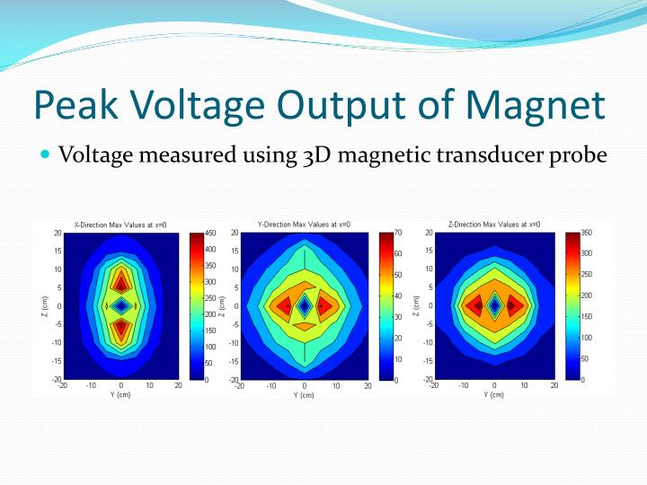 Peak Voltage Output of Magnet