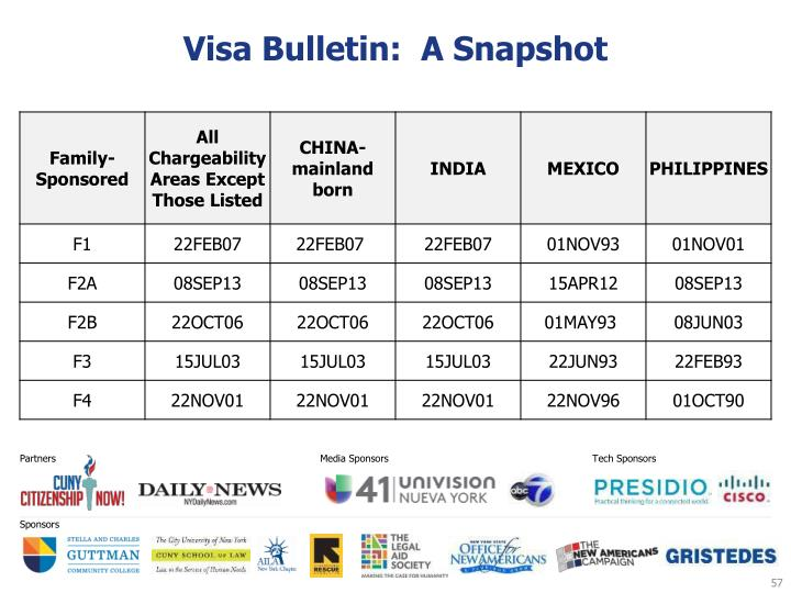 Visa Bulletin:  A Snapshot