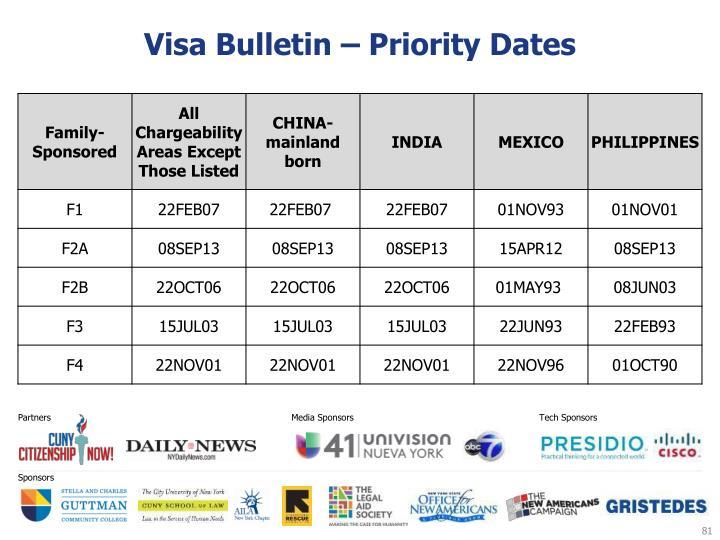 Visa Bulletin – Priority Dates