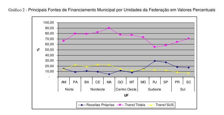 Gráfico 2 -