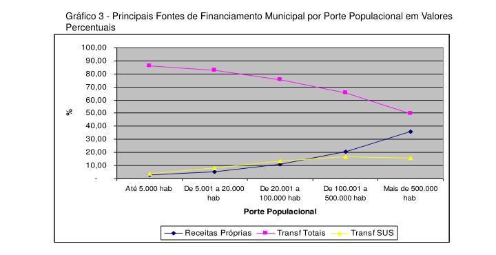 Gráfico 3 - Principais Fontes de Financiamento Municipal por Porte Populacional em Valores Percentuais