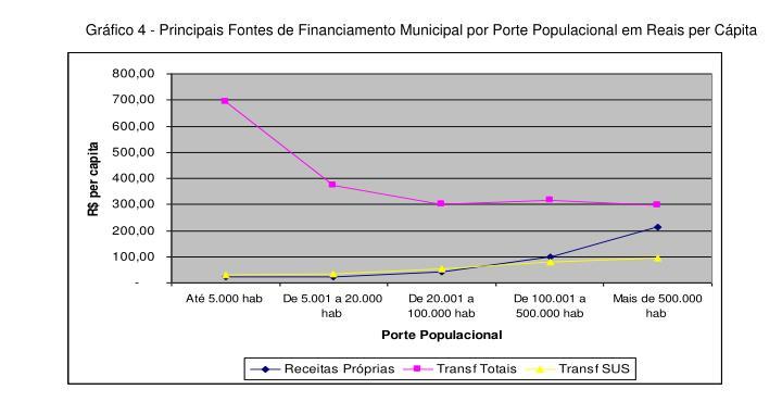 Gráfico 4 - Principais Fontes de Financiamento Municipal por Porte Populacional em Reais per Cápita