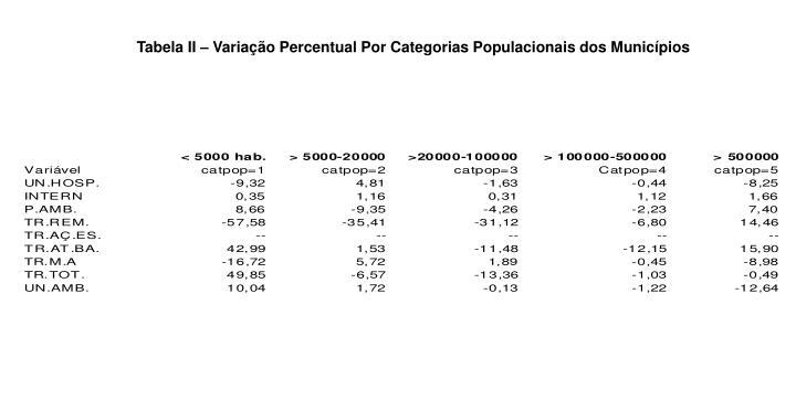 Tabela II – Variação Percentual Por Categorias Populacionais dos Municípios