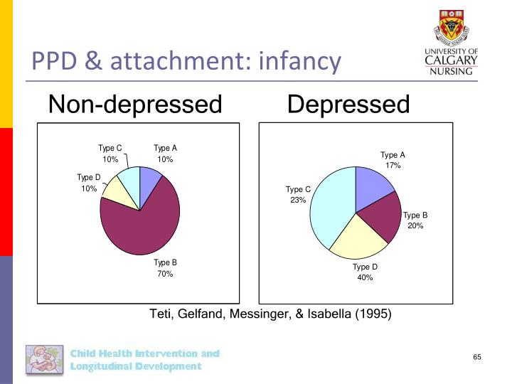 PPD & attachment: infancy
