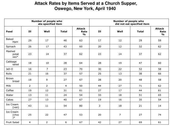 Attack Rates by Items Served at a Church Supper,