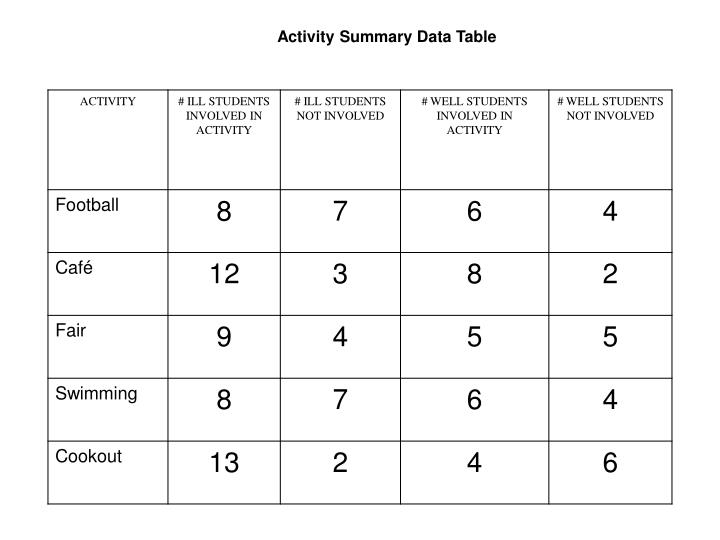 Activity Summary Data Table