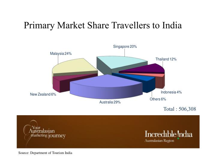 Primary Market Share Travellers to India