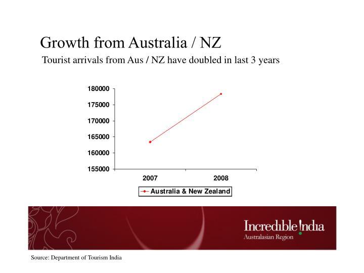 Growth from Australia / NZ