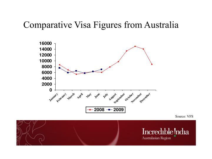 Comparative Visa Figures from Australia