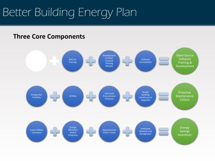 Better Building Energy Plan