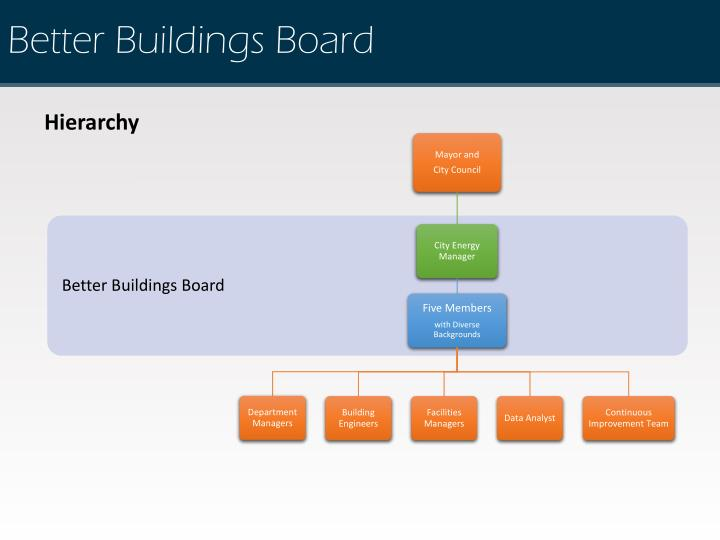 Better Buildings Board