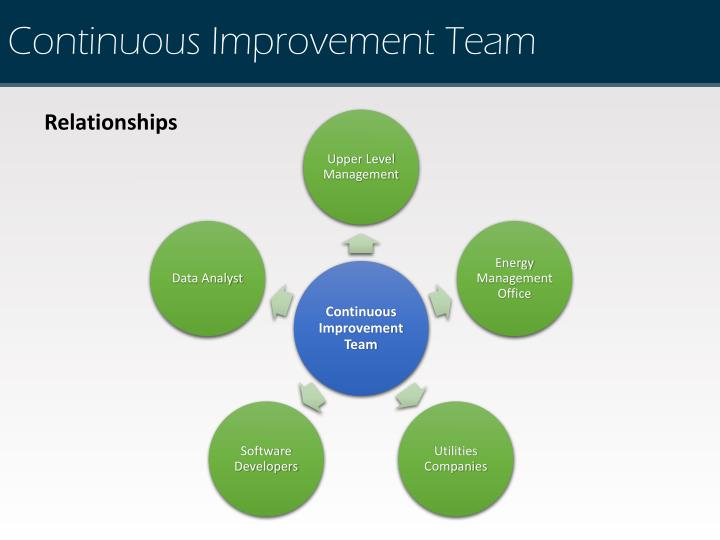 Continuous Improvement Team