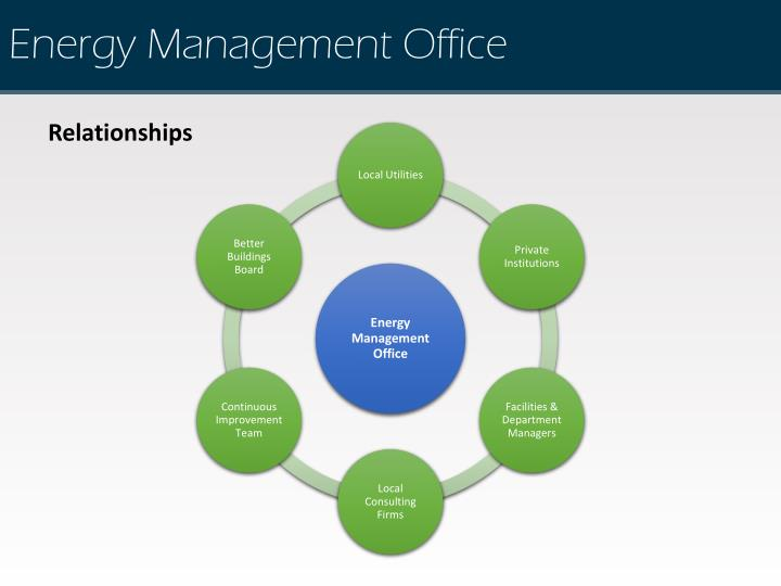 Energy Management Office