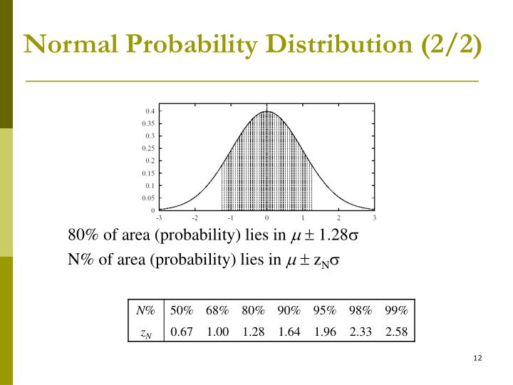 Normal Probability Distribution (