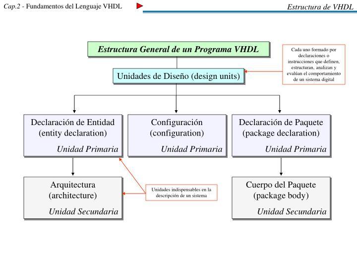 Estructura de VHDL
