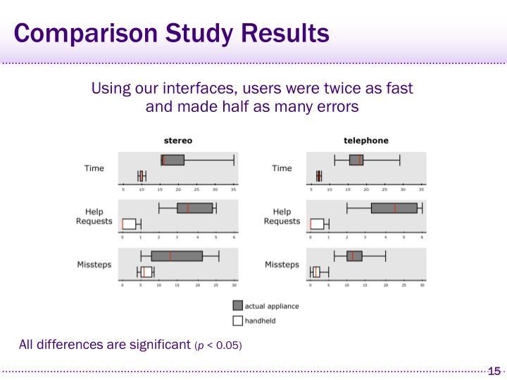 Comparison Study Results