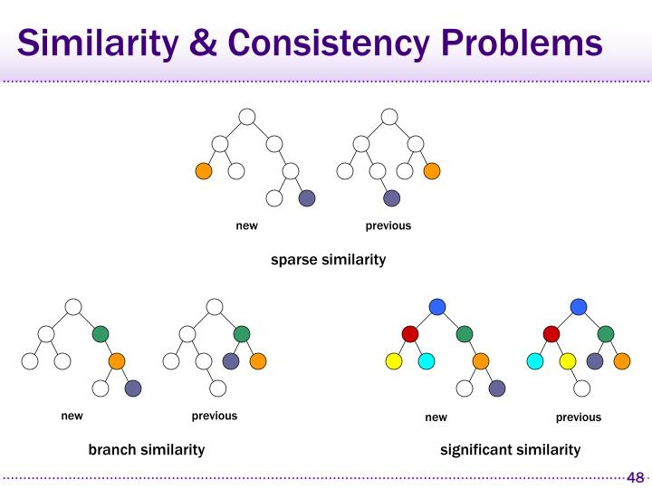 Similarity & Consistency Problems