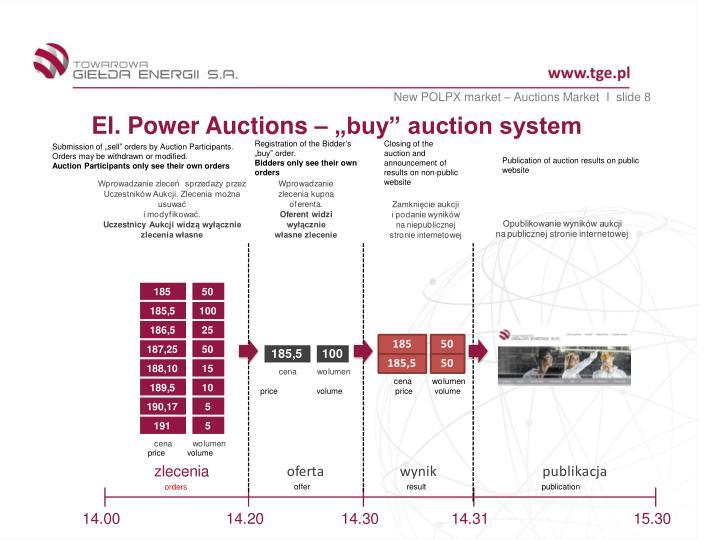 New POLPX market – Auctions Market  I  slide