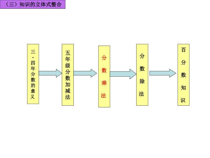 (三)知识的立体式整合