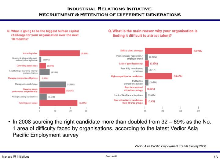In 2008 sourcing the right candidate more than doubled from 32 – 69% as the No. 1 area of difficulty faced by organisations, according to the latest Vedior Asia Pacific Employment survey