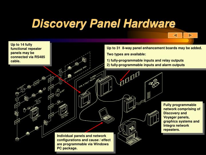 Discovery Panel Hardware