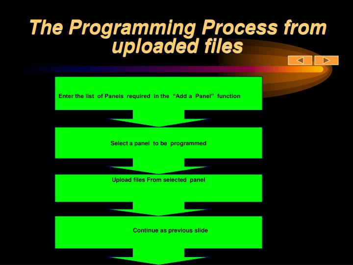 The Programming Process from uploaded files