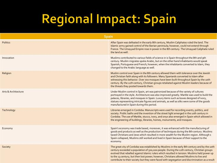 Regional Impact: Spain