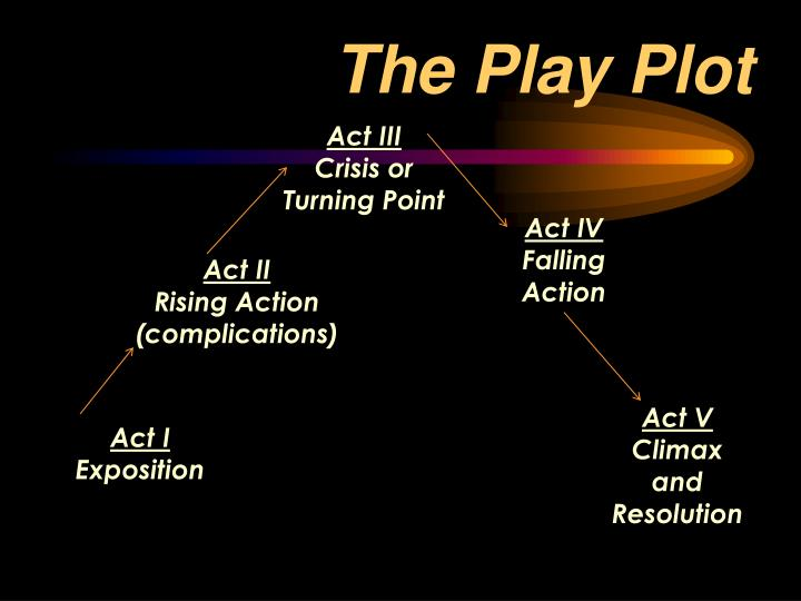 The Play Plot