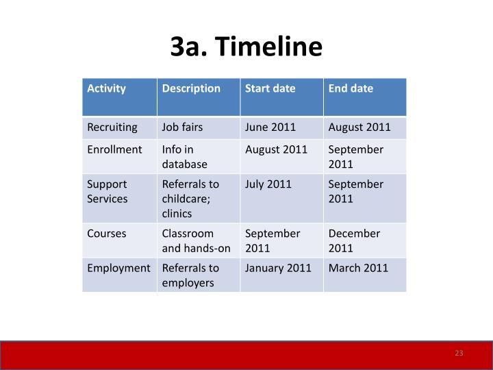 3a. Timeline