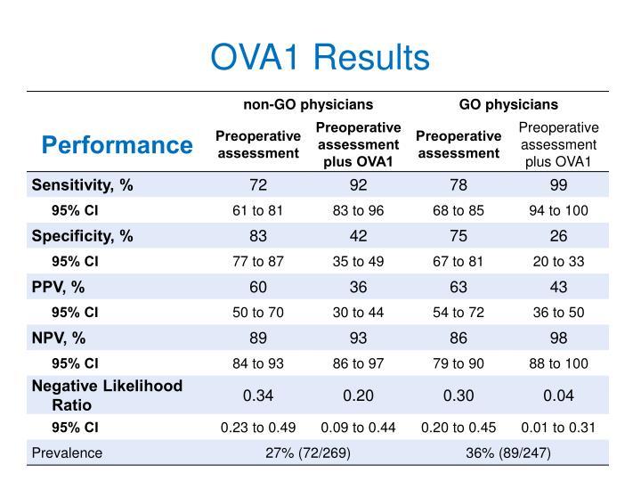 OVA1 Results