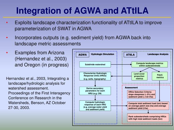 Integration of AGWA and ATtILA