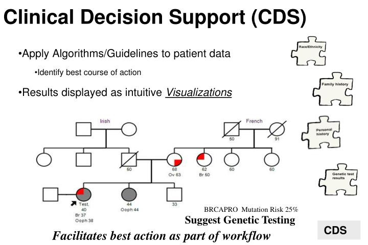 Clinical Decision Support (CDS)