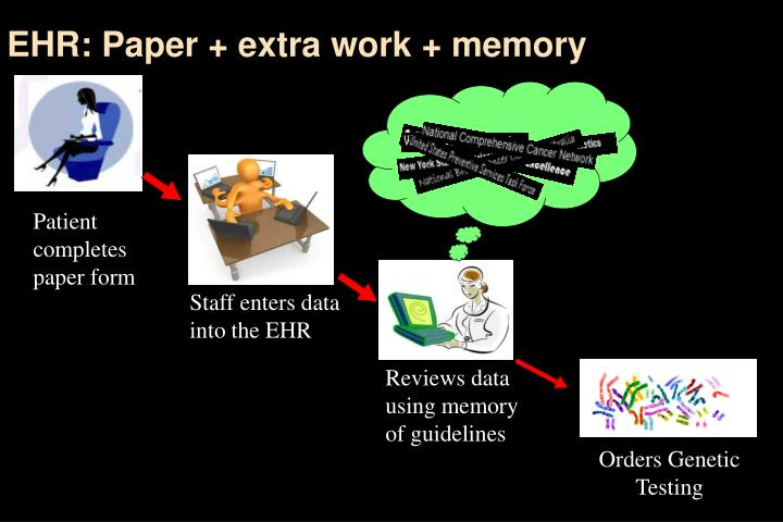 EHR: Paper + extra work + memory