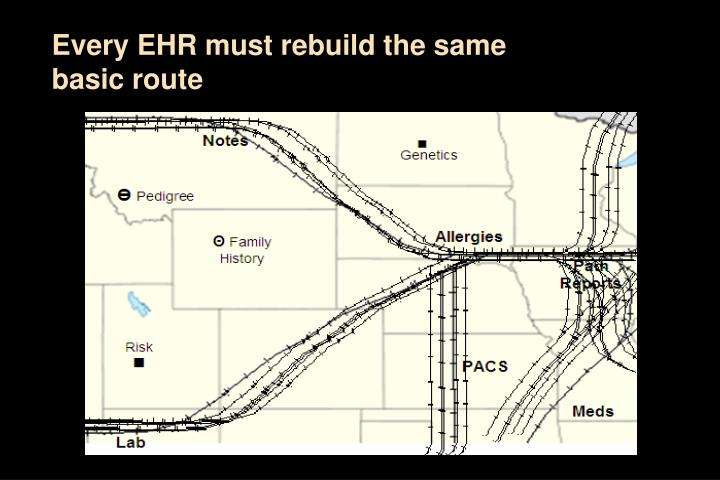 Every EHR must rebuild the same basic route