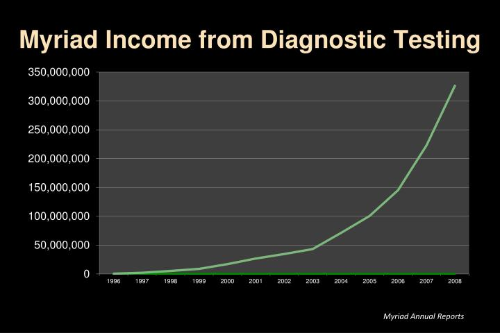 Myriad Income from Diagnostic Testing