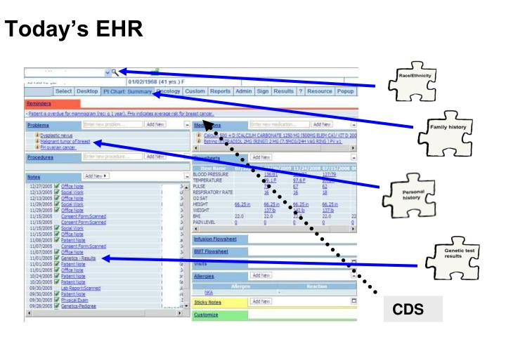 Today's EHR