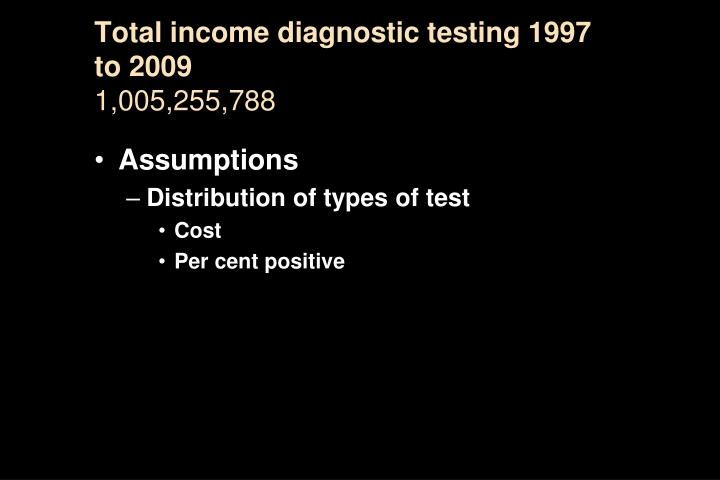 Total income diagnostic testing 1997 to 2009