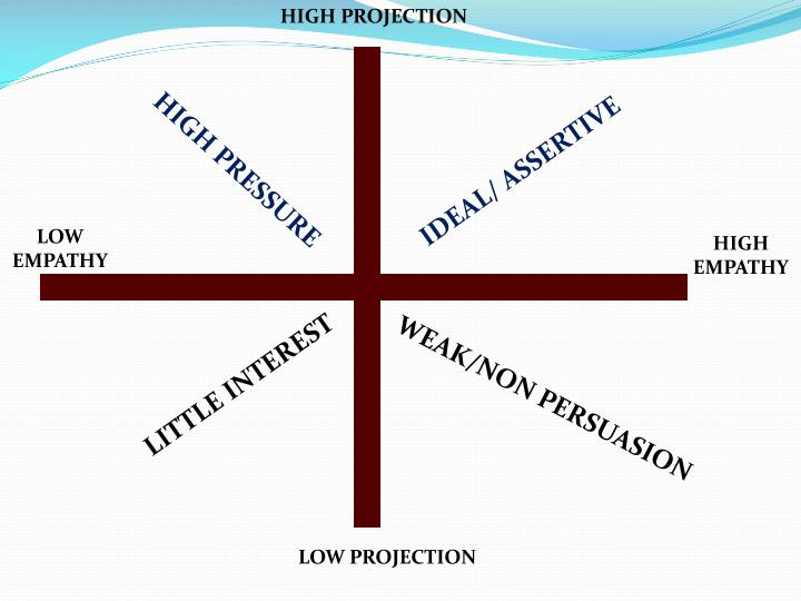HIGH PROJECTION