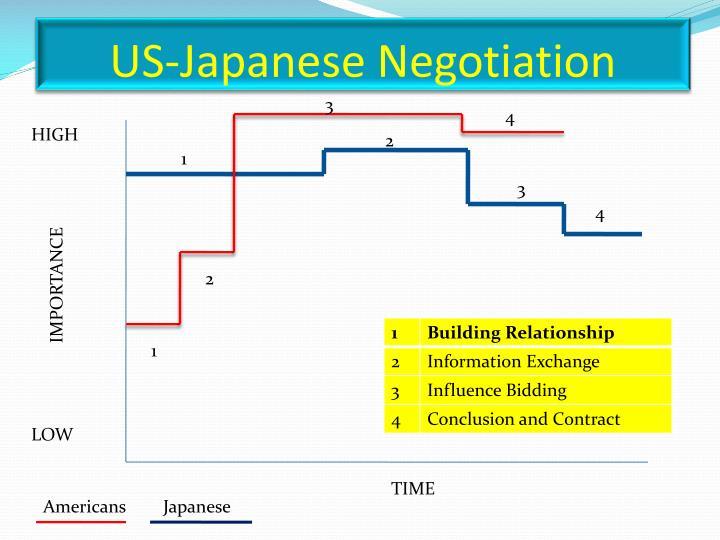 US-Japanese Negotiation
