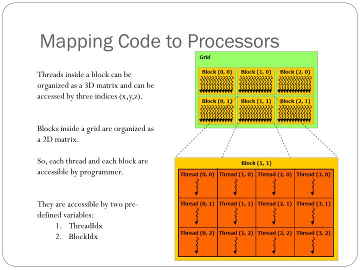 Mapping Code to Processors