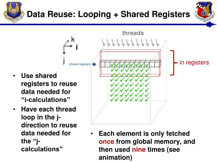 Data Reuse: Looping + Shared Registers