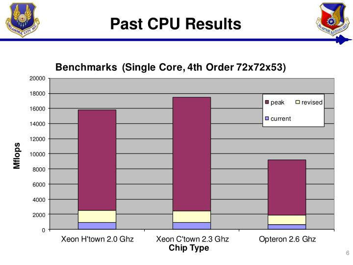 Past CPU Results