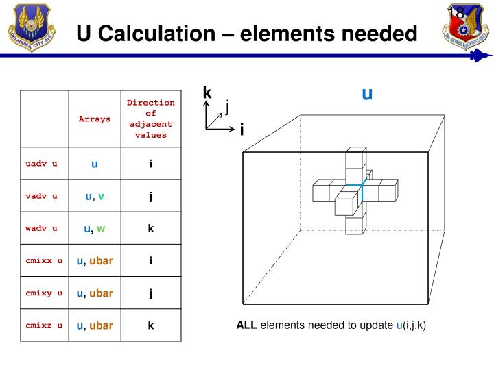 U Calculation – elements needed