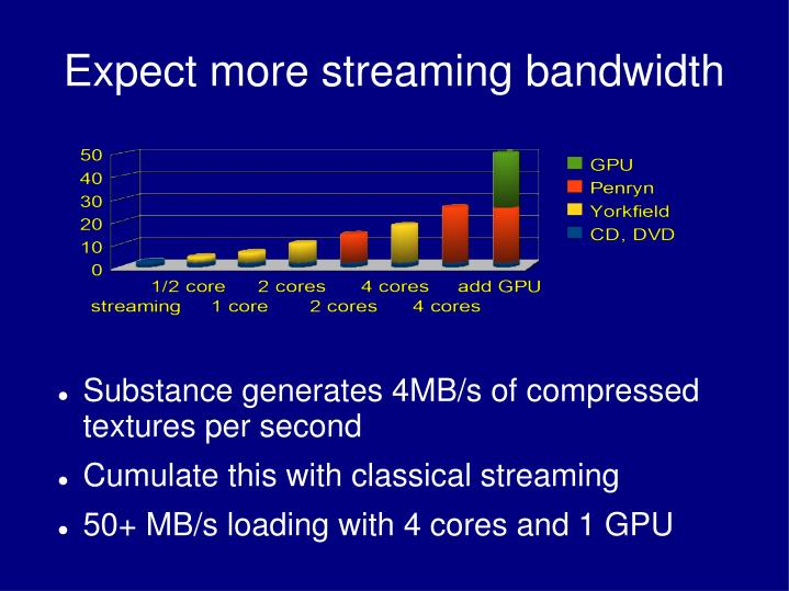 Expect more streaming bandwidth