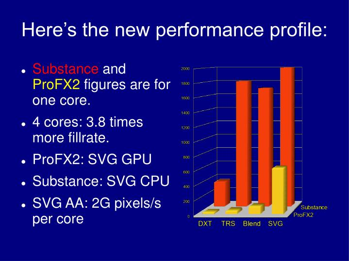 Here's the new performance profile:
