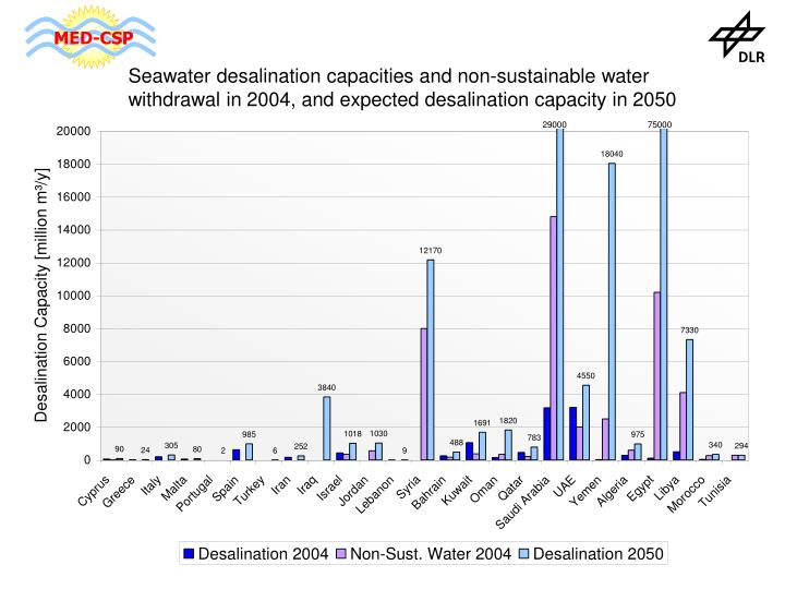 Seawater desalination capacities and non-sustainable water withdrawal in 2004, and expected desalination capacity in 2050