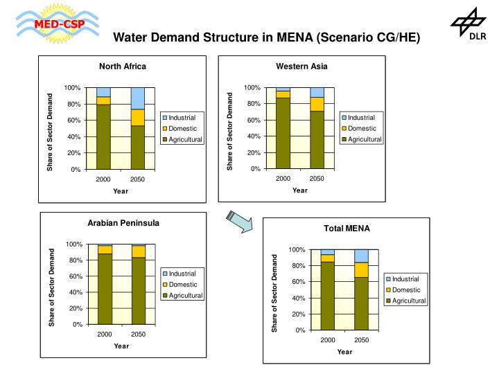 Water Demand Structure in MENA (Scenario CG/HE)