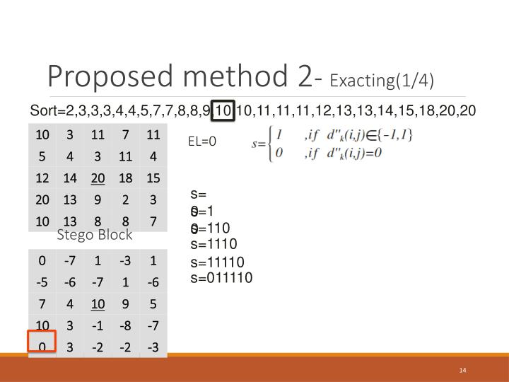 Proposed method 2