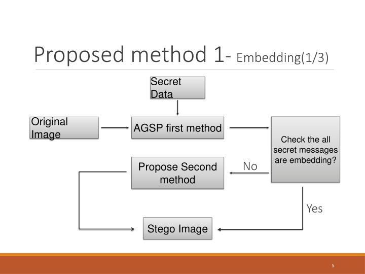 Proposed method 1