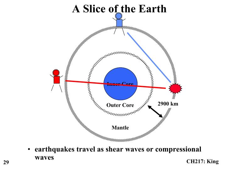earthquakes travel as shear waves or compressional waves